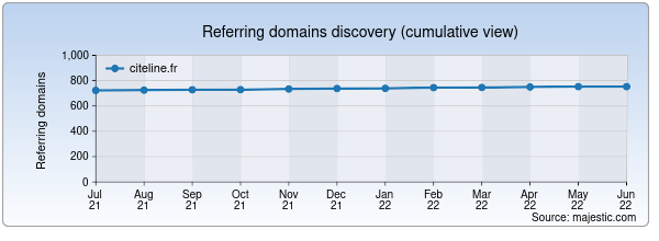 Referring domains for citeline.fr by Majestic Seo