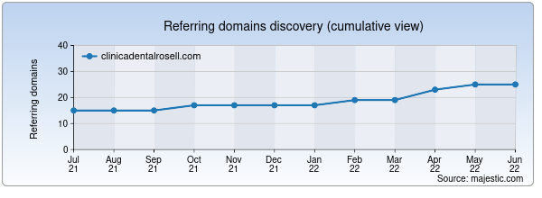 Referring domains for clinicadentalrosell.com by Majestic Seo