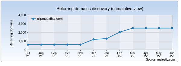 Referring domains for clipmuaythai.com by Majestic Seo