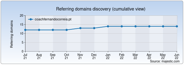 Referring domains for coachfernandocorreia.pt by Majestic Seo