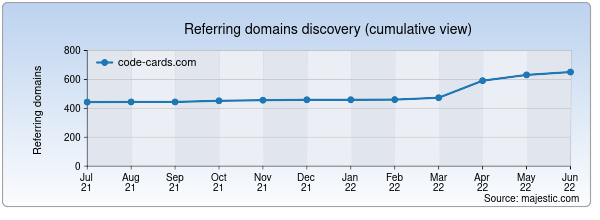 Referring domains for code-cards.com by Majestic Seo
