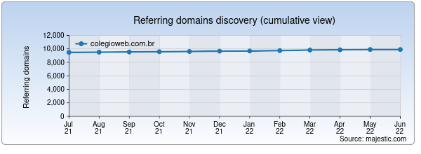 Referring domains for colegioweb.com.br by Majestic Seo