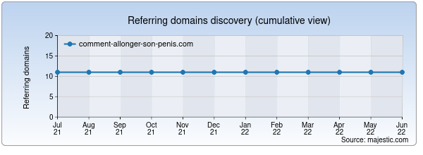 Referring domains for comment-allonger-son-penis.com by Majestic Seo