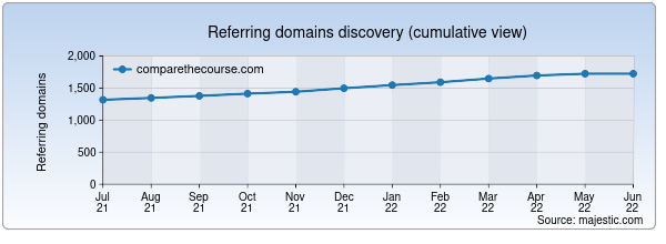 Referring domains for comparethecourse.com by Majestic Seo