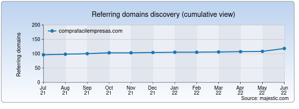 Referring domains for comprafacilempresas.com by Majestic Seo
