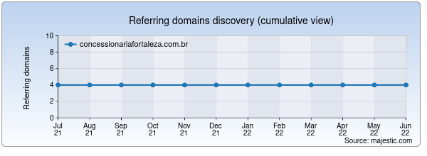 Referring domains for concessionariafortaleza.com.br by Majestic Seo