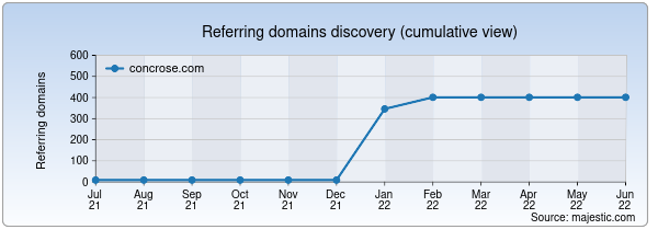 Referring domains for concrose.com by Majestic Seo