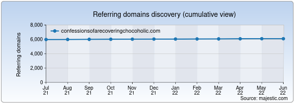 Referring domains for confessionsofarecoveringchocoholic.com by Majestic Seo