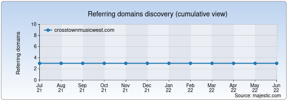 Referring domains for crosstownmusicwest.com by Majestic Seo