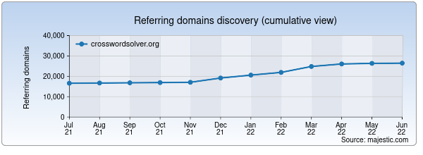 Referring domains for crosswordsolver.org by Majestic Seo