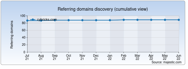 Referring domains for cybricks.com by Majestic Seo