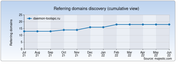 Referring domains for daemon-toolspc.ru by Majestic Seo