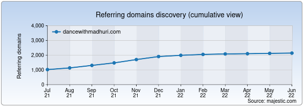 Referring domains for dancewithmadhuri.com by Majestic Seo