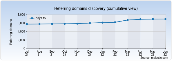 Referring domains for days.to by Majestic Seo