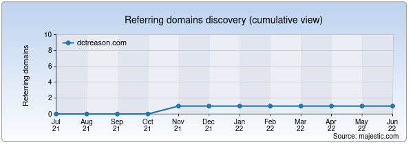 Referring domains for dctreason.com by Majestic Seo