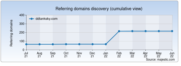Referring domains for ddtanksky.com by Majestic Seo