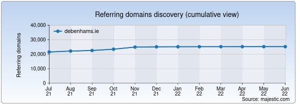Referring domains for debenhams.ie by Majestic Seo