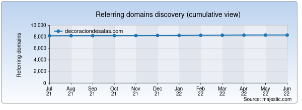 Referring domains for decoraciondesalas.com by Majestic Seo