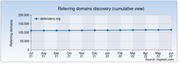 Referring domains for defenders.org by Majestic Seo
