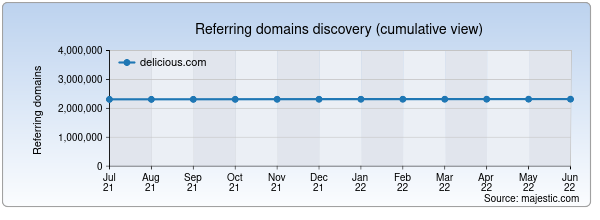 Referring domains for delicious.com by Majestic Seo