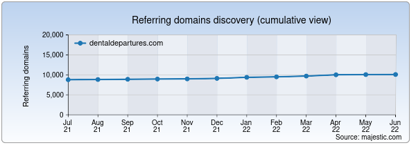 Referring domains for dentaldepartures.com by Majestic Seo