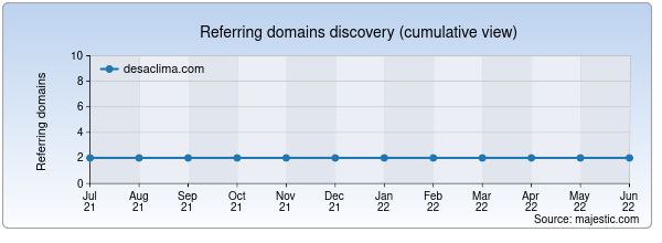 Referring domains for desaclima.com by Majestic Seo