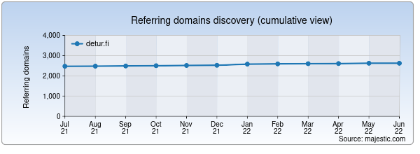 Referring domains for detur.fi by Majestic Seo
