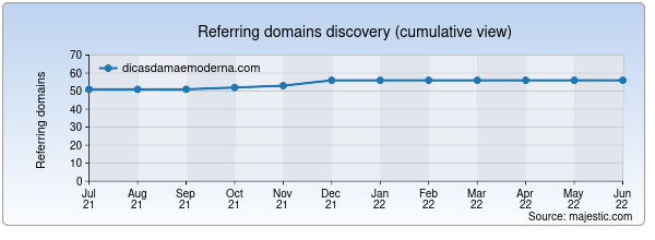 Referring domains for dicasdamaemoderna.com by Majestic Seo