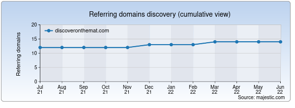 Referring domains for discoveronthemat.com by Majestic Seo