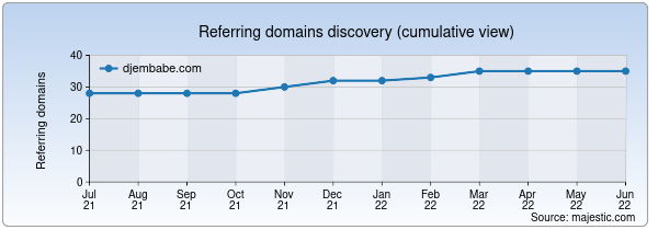 Referring domains for djembabe.com by Majestic Seo