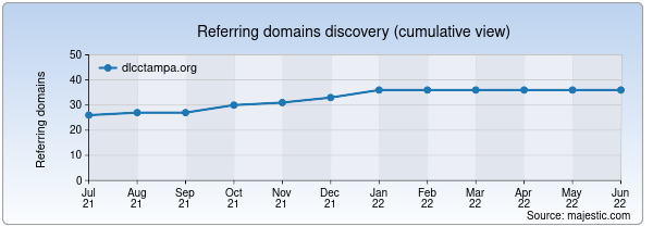 Referring domains for dlcctampa.org by Majestic Seo