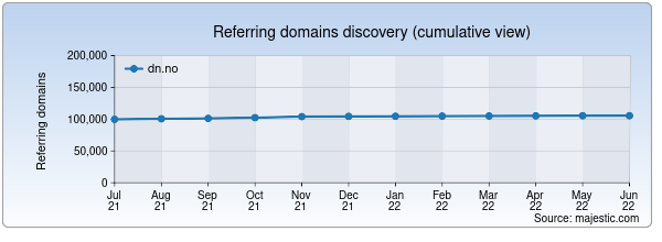 Referring domains for dn.no by Majestic Seo