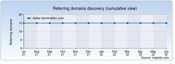 Referring domains for dollar-domination.com by Majestic Seo