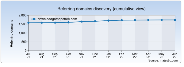 Referring domains for downloadgamepcfree.com by Majestic Seo