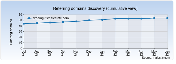 Referring domains for dreamgirlsrealestate.com by Majestic Seo