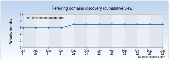 Referring domains for drilltechinspection.com by Majestic Seo