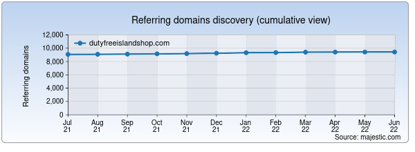 Referring domains for dutyfreeislandshop.com by Majestic Seo