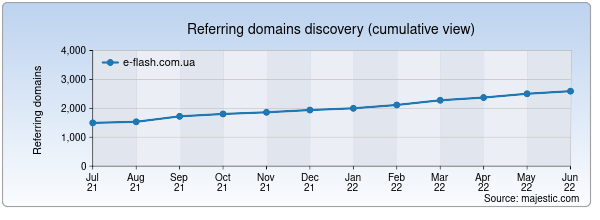 Referring domains for e-flash.com.ua by Majestic Seo
