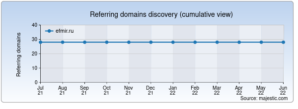 Referring domains for efmir.ru by Majestic Seo