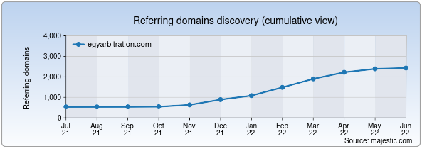 Referring domains for egyarbitration.com by Majestic Seo
