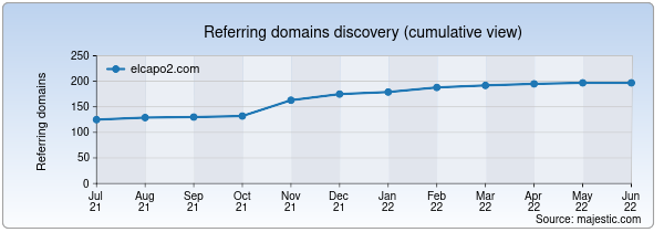 Referring domains for elcapo2.com by Majestic Seo