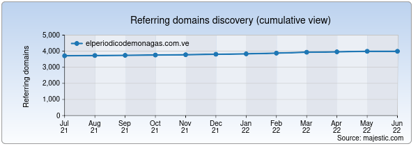 Referring domains for elperiodicodemonagas.com.ve by Majestic Seo