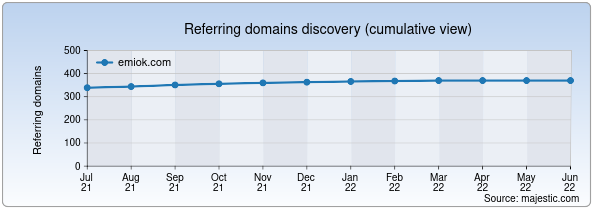 Referring domains for emiok.com by Majestic Seo