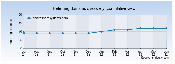 Referring domains for enviroshoresystems.com by Majestic Seo