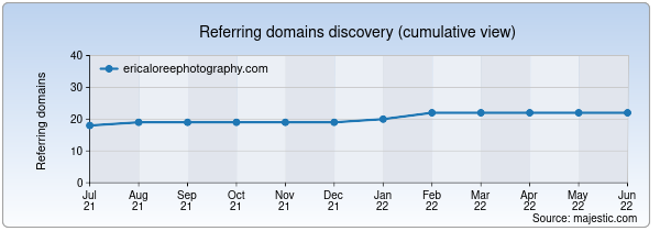 Referring domains for ericaloreephotography.com by Majestic Seo