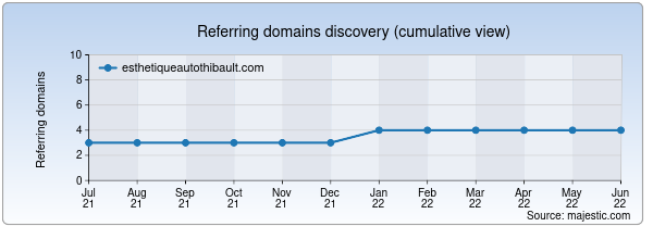 Referring domains for esthetiqueautothibault.com by Majestic Seo