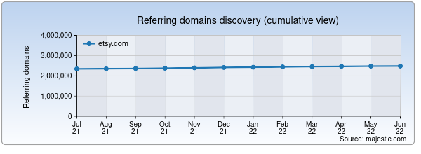 Referring domains for etsy.com/shop/sweetpaperie by Majestic Seo