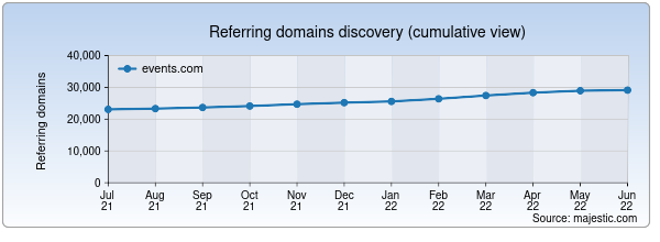 Referring domains for events.com by Majestic Seo