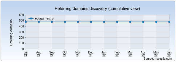 Referring domains for evogames.ru by Majestic Seo