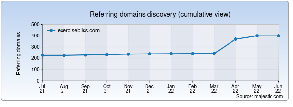 Referring domains for exercisebliss.com by Majestic Seo